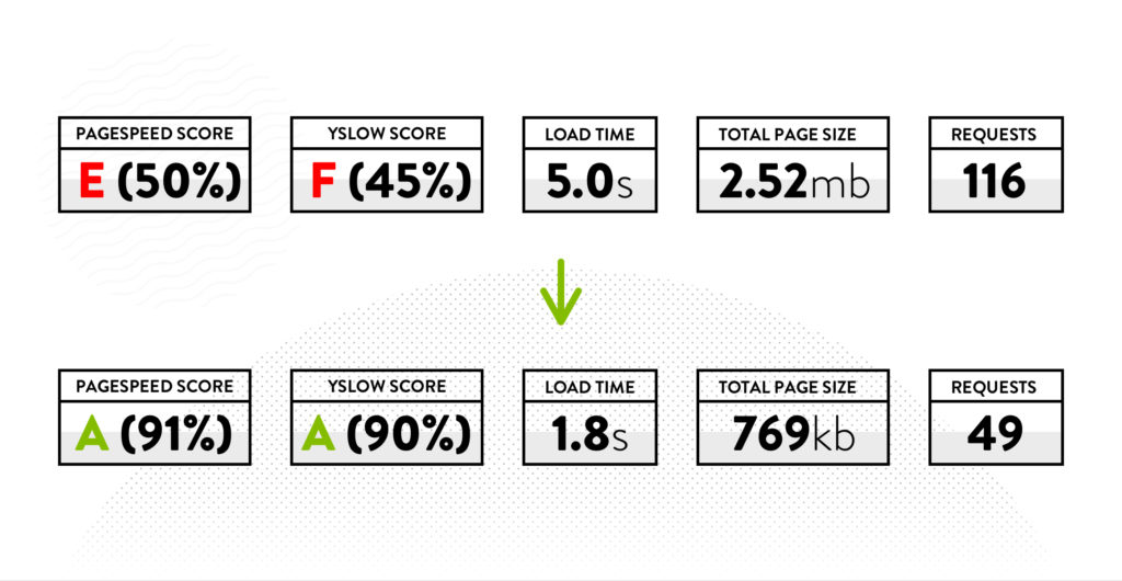 Website speed performance scores before and after WordPress Website Redesign