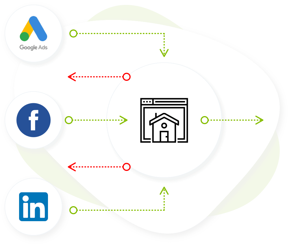 Diagram showing various advert platforms driving traffic to website but only some traffic converting
