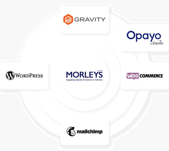Website Technology Used for Morleys